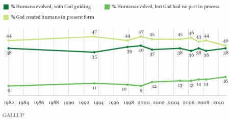 Evolution Belief Chart