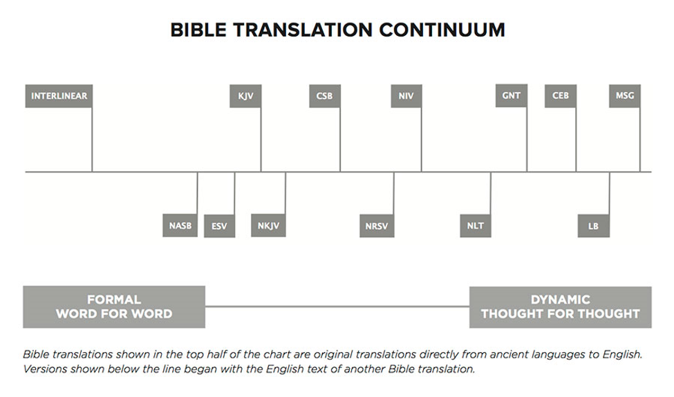 Translation Continium Chart