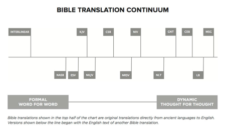 Translation Continium Chart